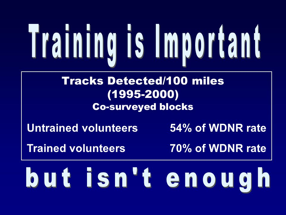 Tracks Detected/100 miles (1995-2000) Co-surveyed blocks Untrained volunteers54% of WDNR rate Trained volunteers70% of WDNR rate
