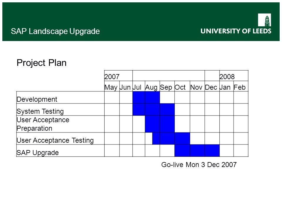 SAP Landscape Upgrade Project Plan 2007 2008 MayJunJulAugSepOctNovDecJanFeb Development System Testing User Acceptance Preparation User Acceptance Testing SAP Upgrade Go-live Mon 3 Dec 2007