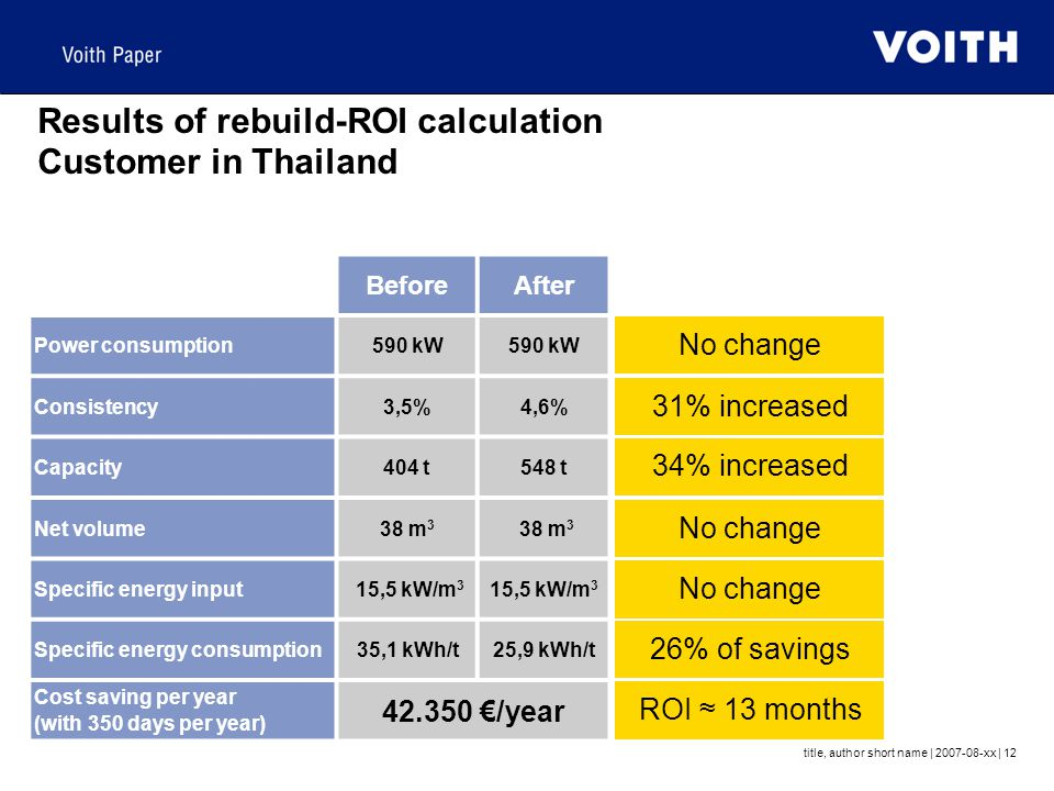 title, author short name | 2007-08-xx | 12 Results of rebuild-ROI calculation Customer in Thailand BeforeAfter Power consumption590 kW Consistency3,5%4,6% Capacity404 t548 t Net volume38 m 3 Specific energy input 15,5 kW/m 3 Specific energy consumption35,1 kWh/t25,9 kWh/t Cost saving per year (with 350 days per year) 42.350 €/year 34% increased No change 31% increased 26% of savings No change ROI ≈ 13 months
