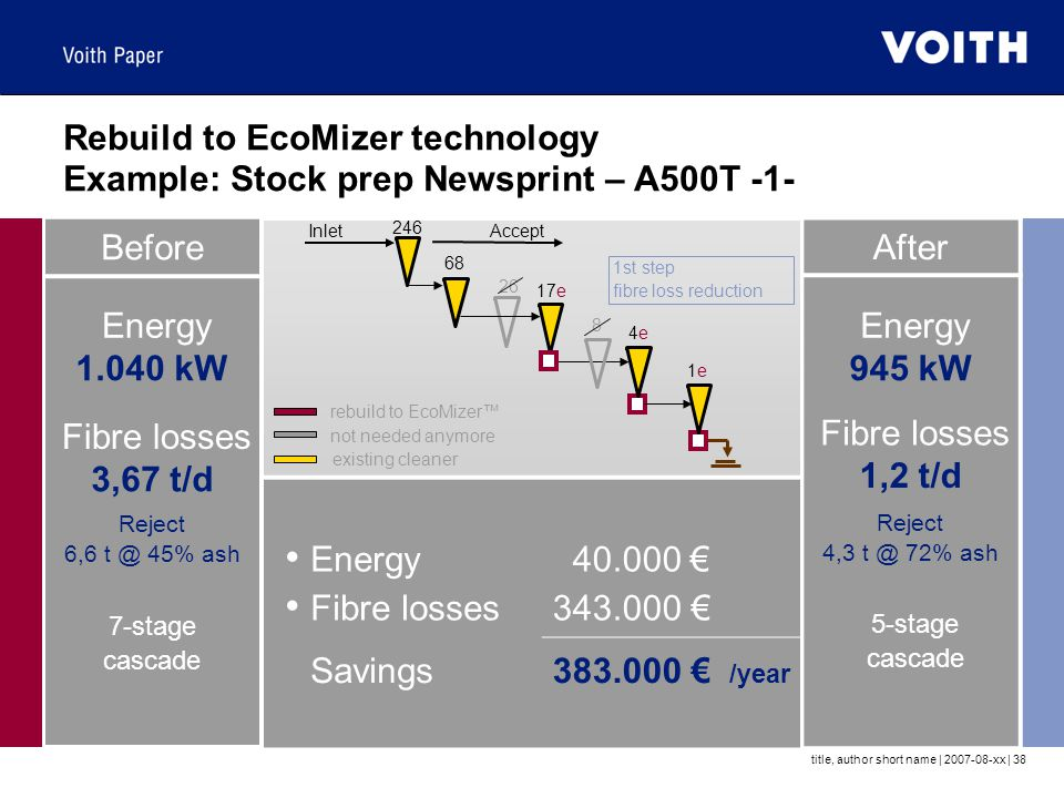 title, author short name | 2007-08-xx | 38 Rebuild to EcoMizer technology Example: Stock prep Newsprint – A500T -1- Before Energy 1.040 kW Fibre losses 3,67 t/d Reject 6,6 t @ 45% ash 7-stage cascade After Energy 945 kW Fibre losses 1,2 t/d Reject 4,3 t @ 72% ash 5-stage cascade Energy Fibre losses 40.000 € 343.000 € Savings383.000 € /year 246 68 17e 4e4e 1e1e 26 8 not needed anymore existing cleaner rebuild to EcoMizer™ Inlet Accept 1st step fibre loss reduction