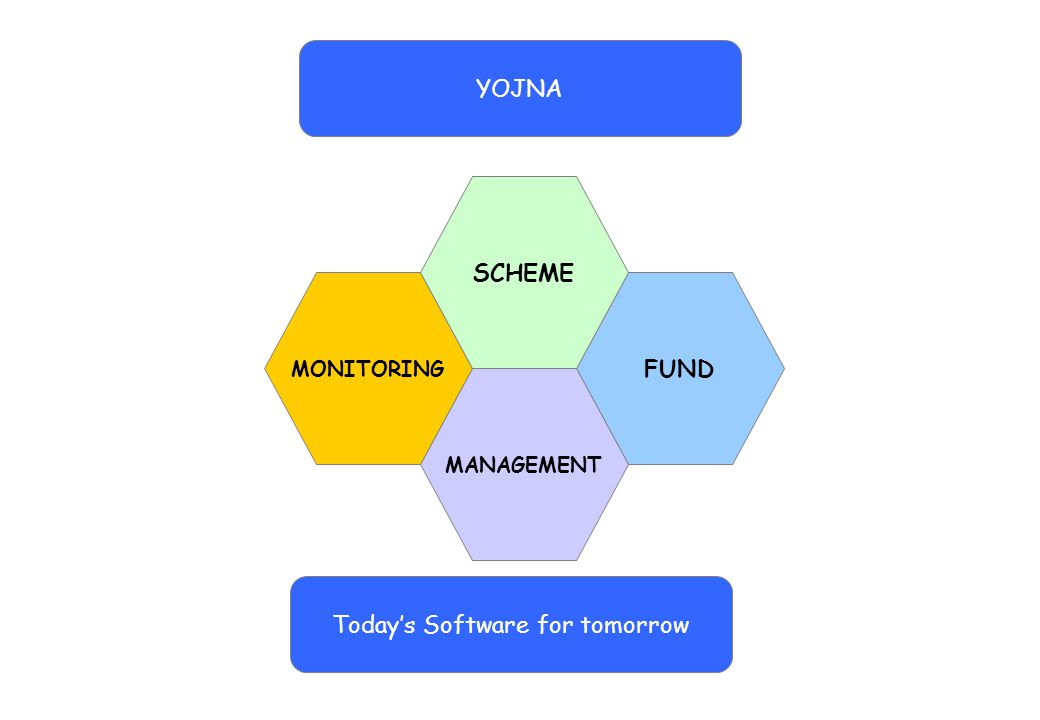 MONITORING FUND MANAGEMENT SCHEME Today's Software for tomorrow YOJNA