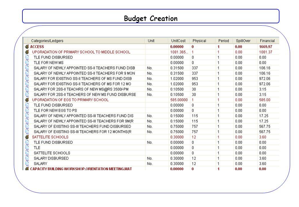 Budget Creation