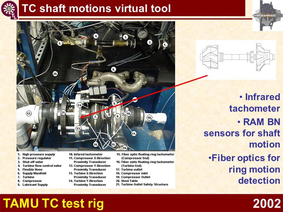 TC shaft motions virtual tool TAMU TC test rig Infrared tachometer RAM BN sensors for shaft motion Fiber optics for ring motion detection 2002