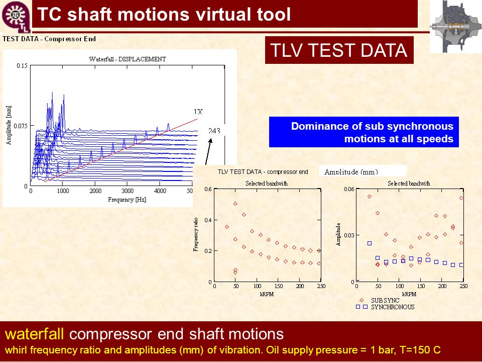 TC shaft motions virtual tool waterfall compressor end shaft motions whirl frequency ratio and amplitudes (mm) of vibration. Oil supply pressure = 1 b