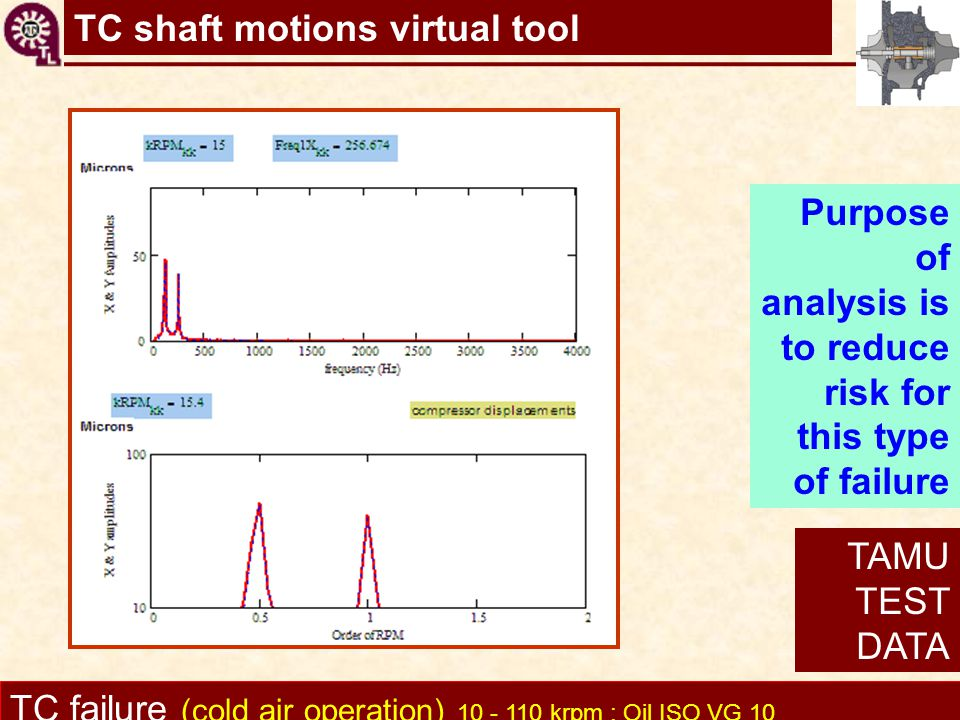 TC shaft motions virtual tool TC failure (cold air operation) 10 - 110 krpm : Oil ISO VG 10 Purpose of analysis is to reduce risk for this type of fai