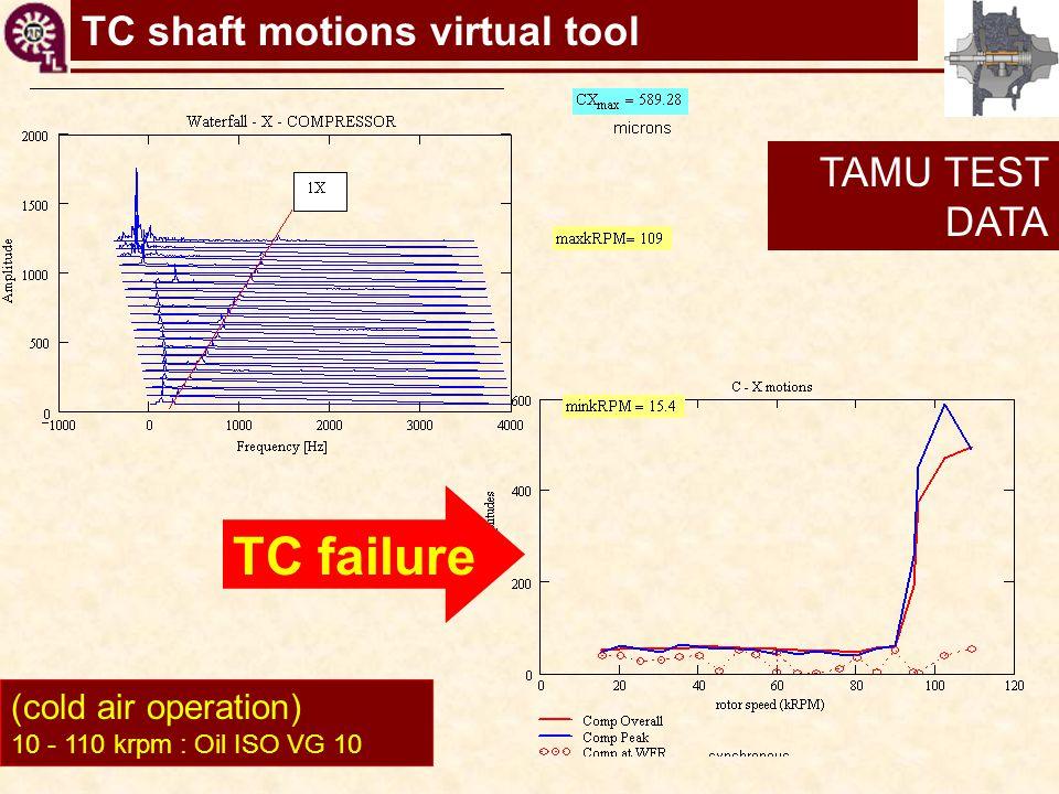 TC shaft motions virtual tool (cold air operation) 10 - 110 krpm : Oil ISO VG 10 TC failure TAMU TEST DATA