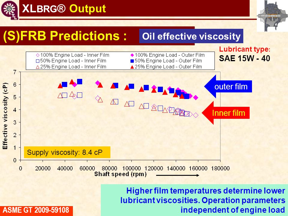 TC shaft motions virtual tool (S)FRB Predictions : Oil effective viscosity Supply viscosity: 8.4 cP Inner film outer film LUB: SAE 15W-40 Higher film
