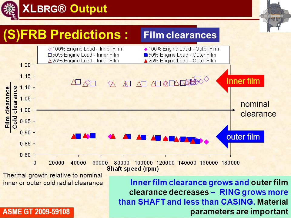 TC shaft motions virtual tool Thermal growth relative to nominal inner or outer cold radial clearance (S)FRB Predictions : Film clearances nominal cle
