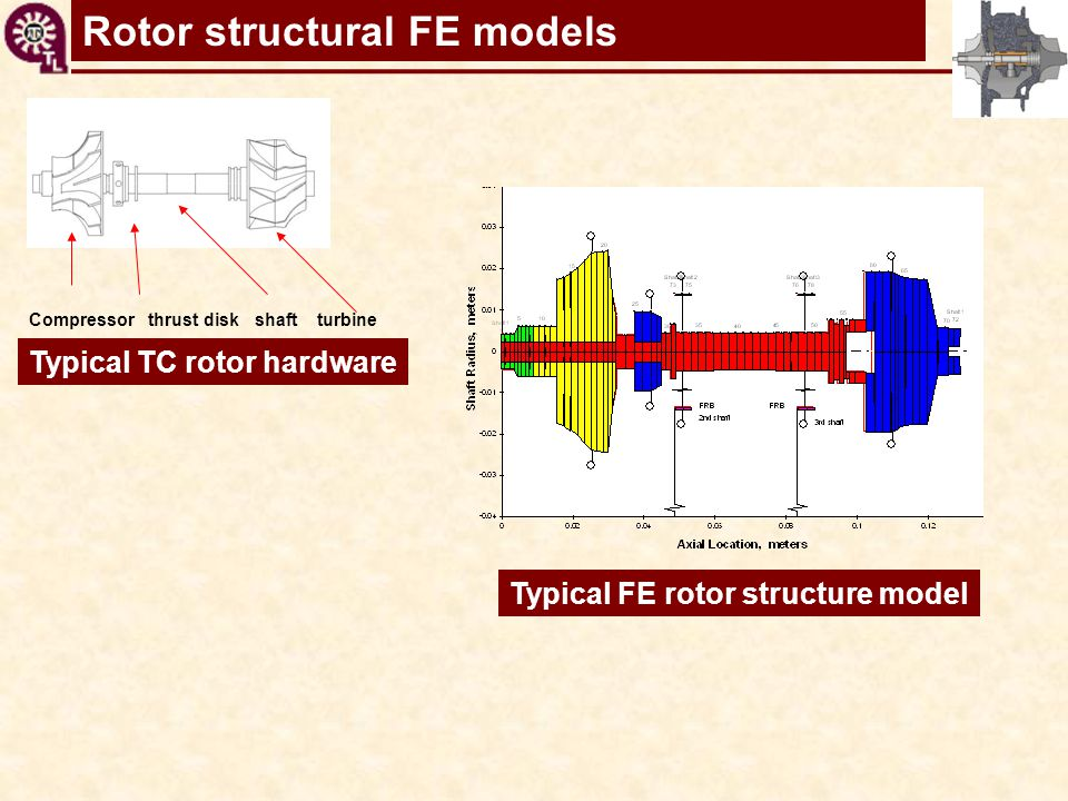 TC shaft motions virtual toolRotor structural FE models Typical FE rotor structure model Compressor thrust disk shaft turbine Typical TC rotor hardwar