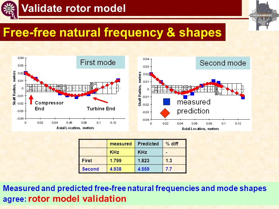 TC shaft motions virtual tool Free-free natural frequency & shapes Measured and predicted free-free natural frequencies and mode shapes agree: rotor m