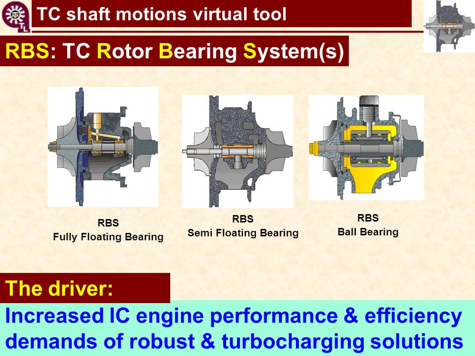 TC shaft motions virtual tool RBS Fully Floating Bearing RBS Semi Floating Bearing RBS Ball Bearing RBS: TC Rotor Bearing System(s) Increased IC engin