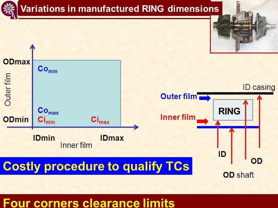 TC shaft motions virtual tool Costly procedure to qualify TCs Four corners clearance limits IDminIDmax ODmin ODmax Co min RING ID casing Inner film ID