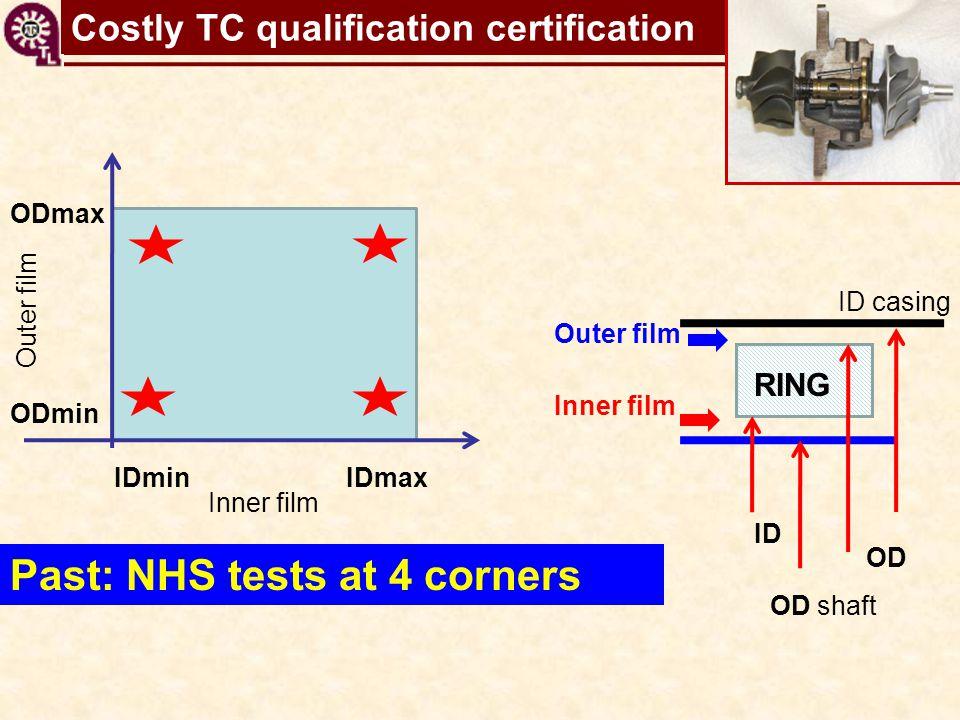 TC shaft motions virtual tool Past: NHS tests at 4 corners IDminIDmax ODmin ODmax RING ID casing Inner film ID OD OD shaft Outer film Inner film Outer