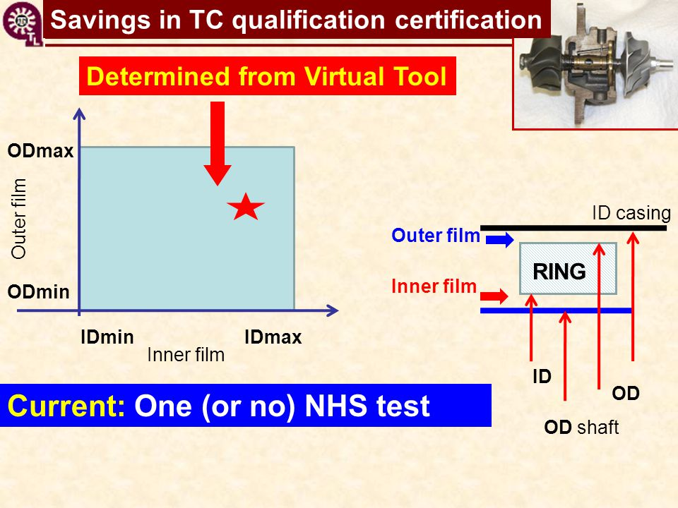 TC shaft motions virtual tool Current: One (or no) NHS test IDminIDmax ODmin ODmax RING ID casing Inner film ID OD OD shaft Outer film Inner film Oute