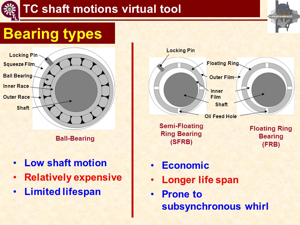 TC shaft motions virtual tool Bearing types Shaft Ball Bearing Squeeze Film Inner Race Locking Pin Outer Race Ball-Bearing Shaft Inner Film Outer Film