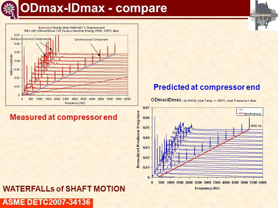 TC shaft motions virtual tool ODmax-IDmax - compare ASME DETC2007-34136 Subsynchronous Components Synchronous Component Measured at compressor end Pre