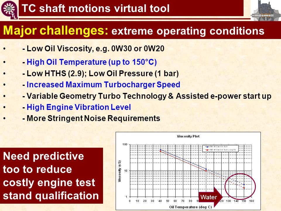 TC shaft motions virtual tool Major challenges: extreme operating conditions - Low Oil Viscosity, e.g. 0W30 or 0W20 - High Oil Temperature (up to 150°