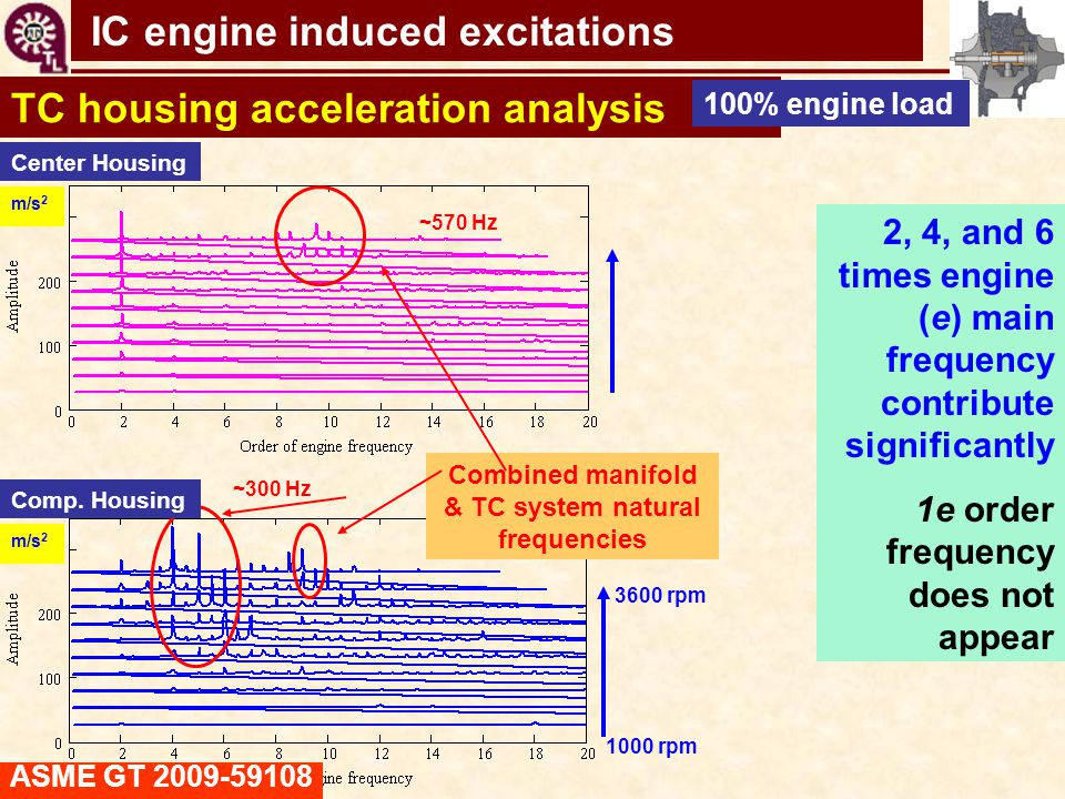 TC shaft motions virtual tool TC housing acceleration analysis Combined manifold & TC system natural frequencies Center Housing Comp. Housing m/s 2 10