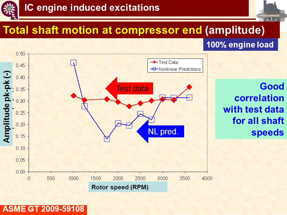 TC shaft motions virtual tool Good correlation with test data for all shaft speeds Total shaft motion at compressor end (amplitude) 100% engine load T
