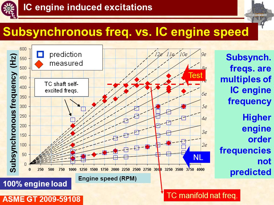 TC shaft motions virtual tool Subsynchronous freq. vs. IC engine speed Subsynch. freqs. are multiples of IC engine frequency Higher engine order frequ