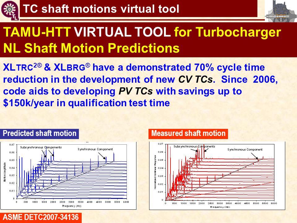 TC shaft motions virtual tool TAMU-HTT VIRTUAL TOOL for Turbocharger NL Shaft Motion Predictions XL TRC 2® & XL BRG ® have a demonstrated 70% cycle ti