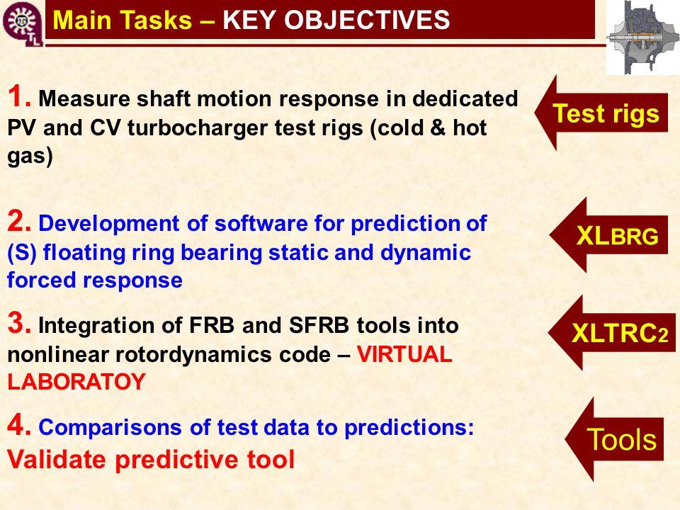 TC shaft motions virtual toolMain Tasks – KEY OBJECTIVES 1. Measure shaft motion response in dedicated PV and CV turbocharger test rigs (cold & hot ga