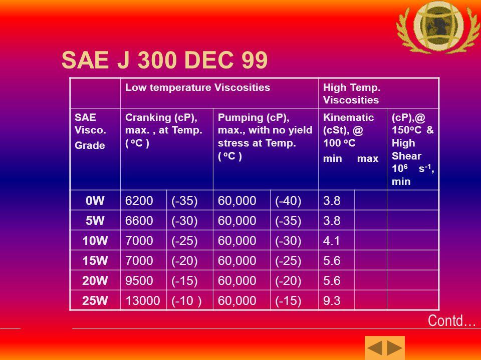 SAE J 300 DEC 99 Low temperature ViscositiesHigh Temp.