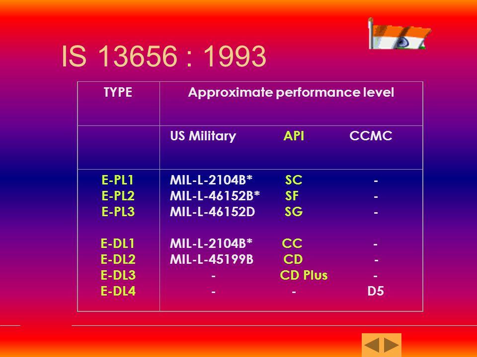 Viscosity Classification for Automotive Gear Oils (SAE J 306 MARCH 85) SAE Viscosity Grade Maximum Temp.