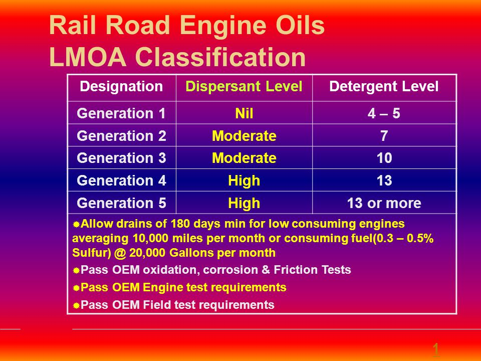 Rail Road Engine Oils 1 TypeOEMHPCL OIL Generation 1- Generation 2- Generation 3- Generation 4 ALCO / DLW - EMD,GE & ALCO - HP Rail Road Oil 613 HP Rail Road Oil 713 Generation 5 EMD,GE & ALCO - EMD - HP Rail Road Oil 813M HP Rail Road Oil 817M
