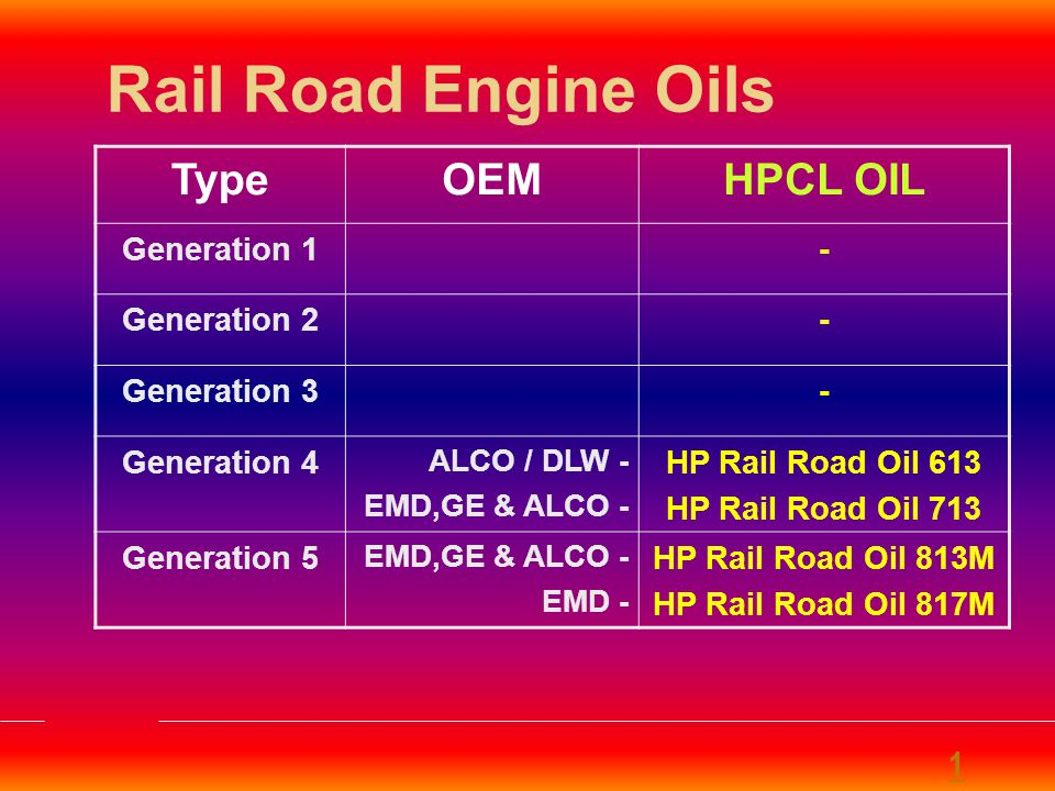 HP RAIL ROAD OIL 813M SPECIAL FEATURES Generation 5 Zinc-free (less tha 10 ppm) Multigrade crankcase oil for all locomotives including EMD,GE & ALCO SPECIFICATIONS Meets API CF & LMOA Generation V PERFORMANCE BENEFITS Fuel Economy Reduced Lube Oil Consumption Cleaner Engines & Lesser Wear.