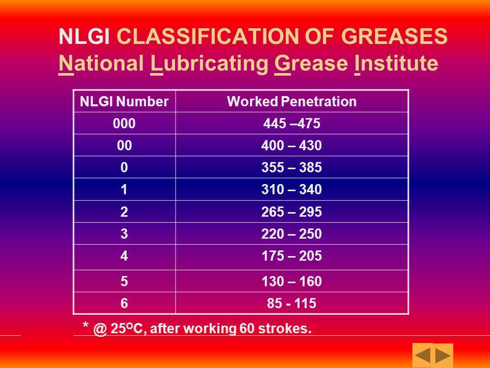 Sodium BasedCalcium Based Lithium Base Non-Soap / Synthetic Greases