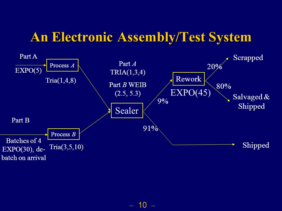  10  An Electronic Assembly/Test System Sealer Part A EXPO(5) Part B Batches of 4 EXPO(30), de- batch on arrival Process A Tria(1,4,8) Process B Tri