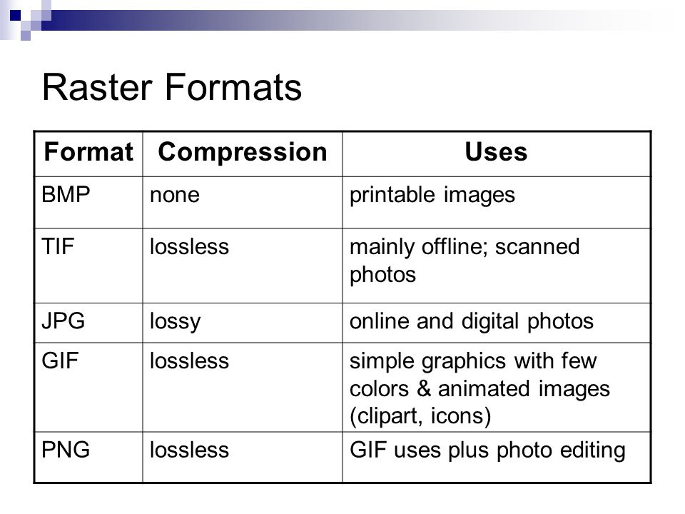 Raster Formats FormatCompressionUses BMPnoneprintable images TIFlosslessmainly offline; scanned photos JPGlossyonline and digital photos GIFlosslesssimple graphics with few colors & animated images (clipart, icons) PNGlosslessGIF uses plus photo editing