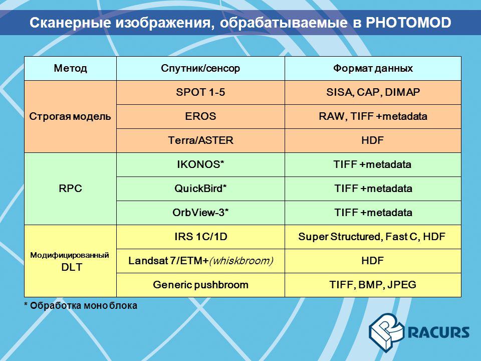 Сканерные изображения, обрабатываемые в PHOTOMOD Спутник/сенсор Формат данных МетодSPOT 1-5SISA, CAP, DIMAP Terra/ASTERHDF EROSRAW, TIFF +metadata Стр