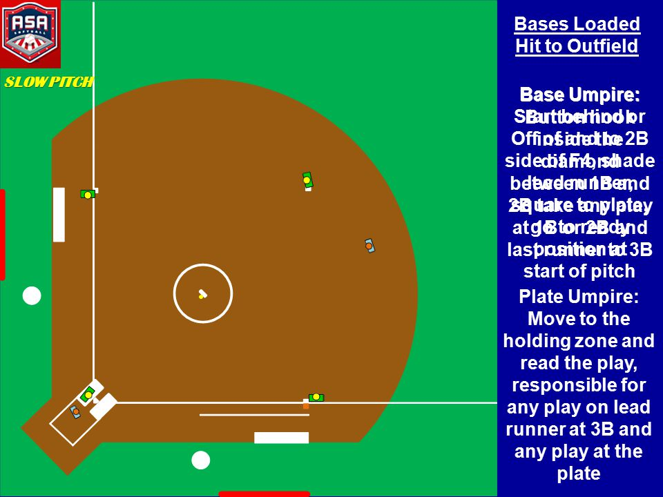 Bases Loaded Hit to Outfield Base Umpire: Start behind or Off of and to 2B side of F4, shade lead runner, square to plate, go to ready position at start of pitch Base Umpire: Button hook inside the diamond between 1B and 2B take any play at 1B or 2B and last runner to 3B Plate Umpire: Move to the holding zone and read the play, responsible for any play on lead runner at 3B and any play at the plate SLOW PITCH