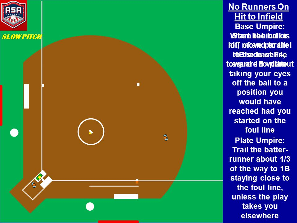 No Runners On Hit to Infield Base Umpire: When the ball is hit, move parallel to the baseline toward 1B without taking your eyes off the ball to a position you would have reached had you started on the foul line SLOW PITCH Base Umpire: Start behind or off of and to the 1B side of F4, square to plate Plate Umpire: Trail the batter- runner about 1/3 of the way to 1B staying close to the foul line, unless the play takes you elsewhere