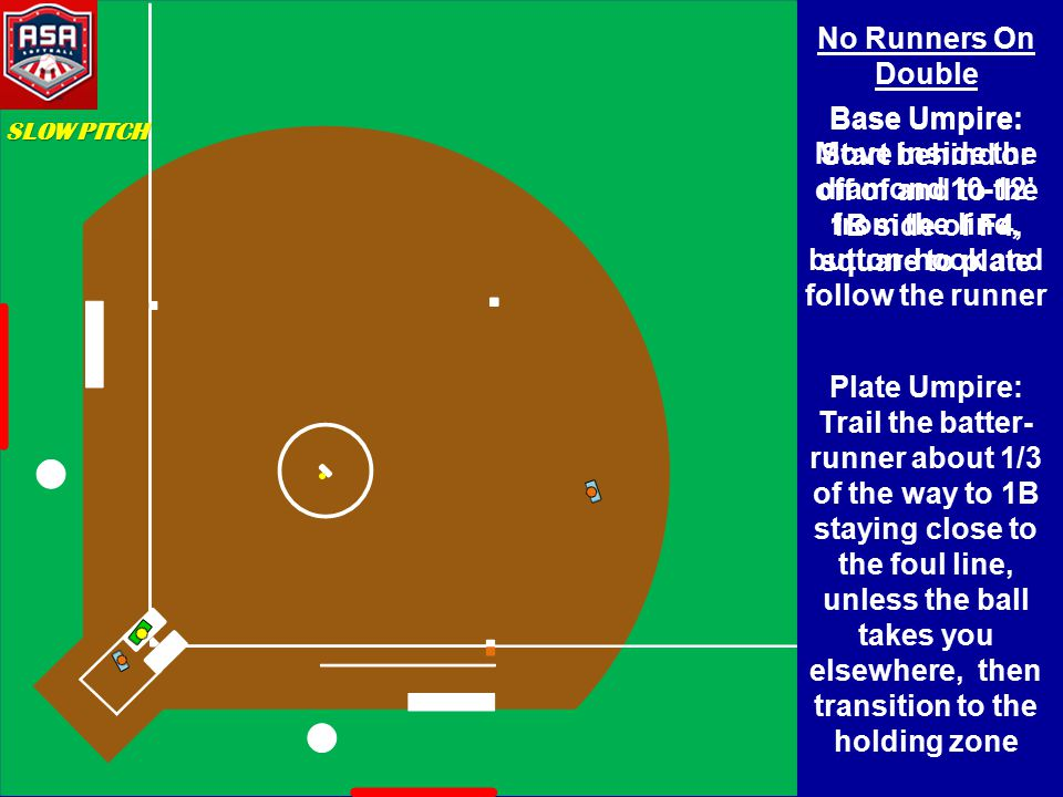 No Runners On Double Base Umpire: Move inside the diamond 10-12' from the line, button-hook and follow the runner Plate Umpire: Trail the batter- runner about 1/3 of the way to 1B staying close to the foul line, unless the ball takes you elsewhere, then transition to the holding zone SLOW PITCH Base Umpire: Start behind or off of and to the 1B side of F4, square to plate