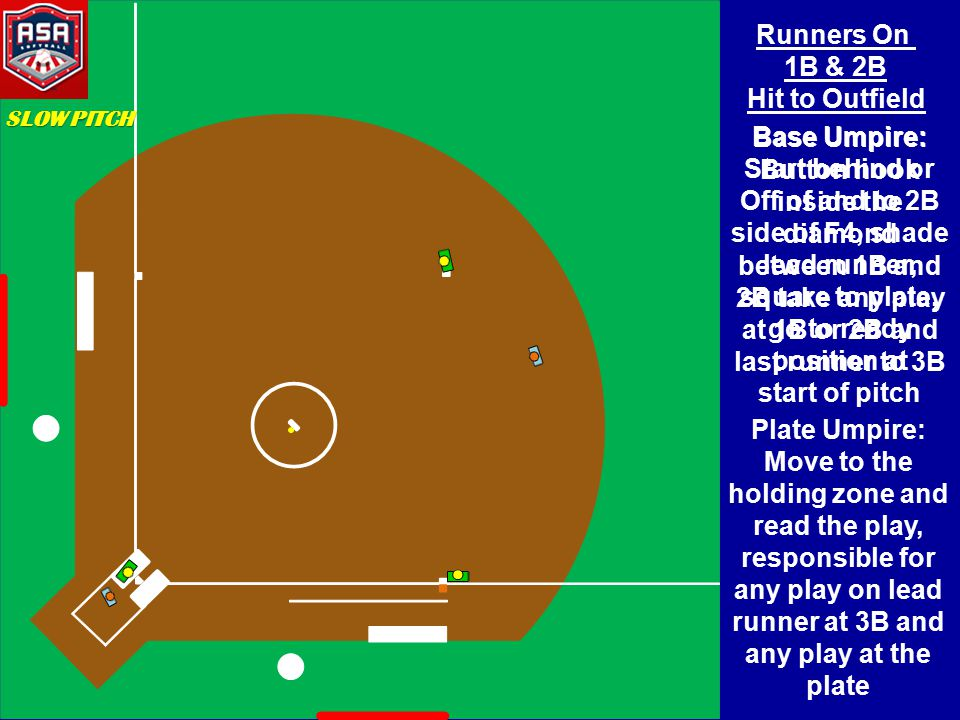 Runners On 1B & 2B Hit to Outfield Base Umpire: Start behind or Off of and to 2B side of F4, shade lead runner, square to plate, go to ready position