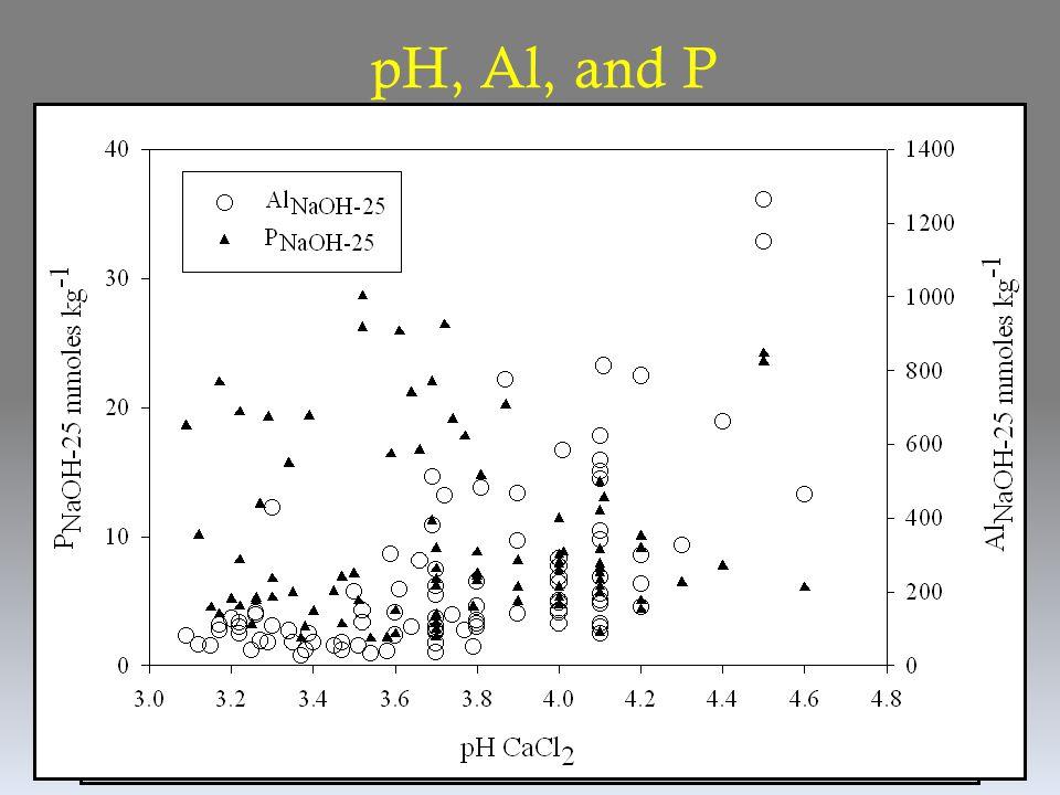 pH, Al, and P