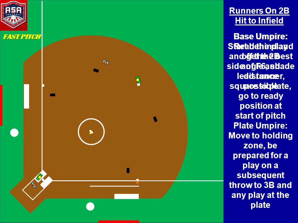 Runners On 2B Hit to Infield Base Umpire: Start behind and off the 2B side of F6, shade lead runner, square to plate, go to ready position at start of