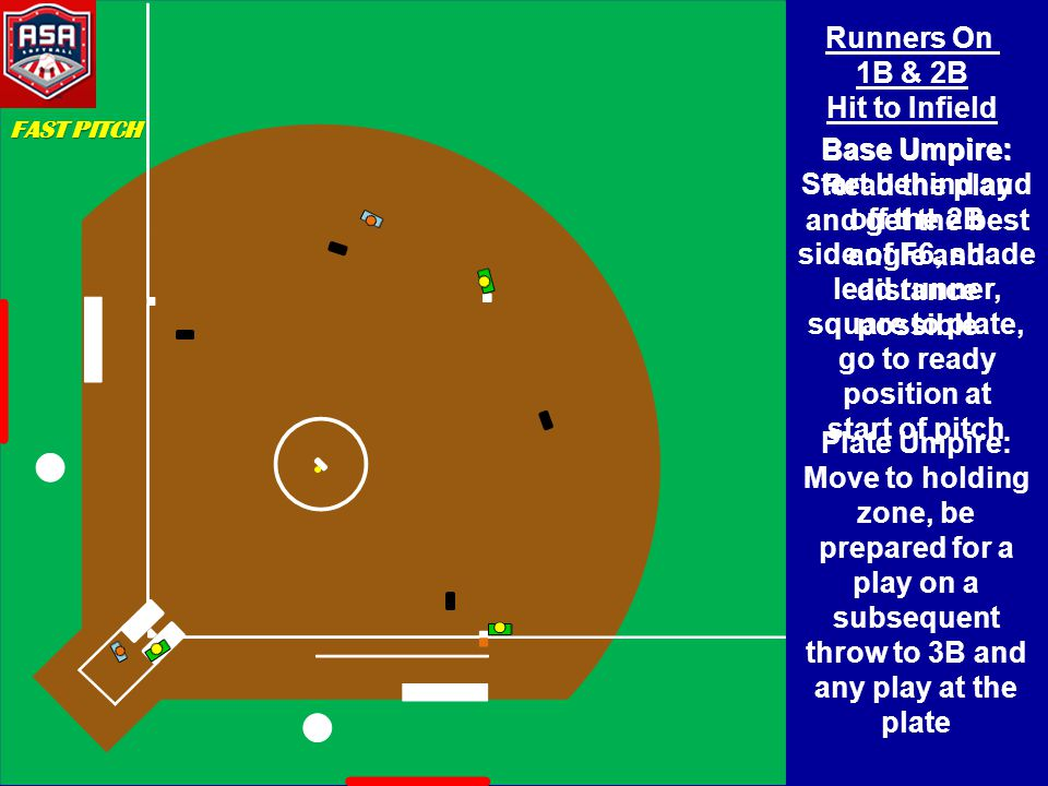 Runners On 1B & 2B Hit to Infield Base Umpire: Start behind and off the 2B side of F6, shade lead runner, square to plate, go to ready position at sta