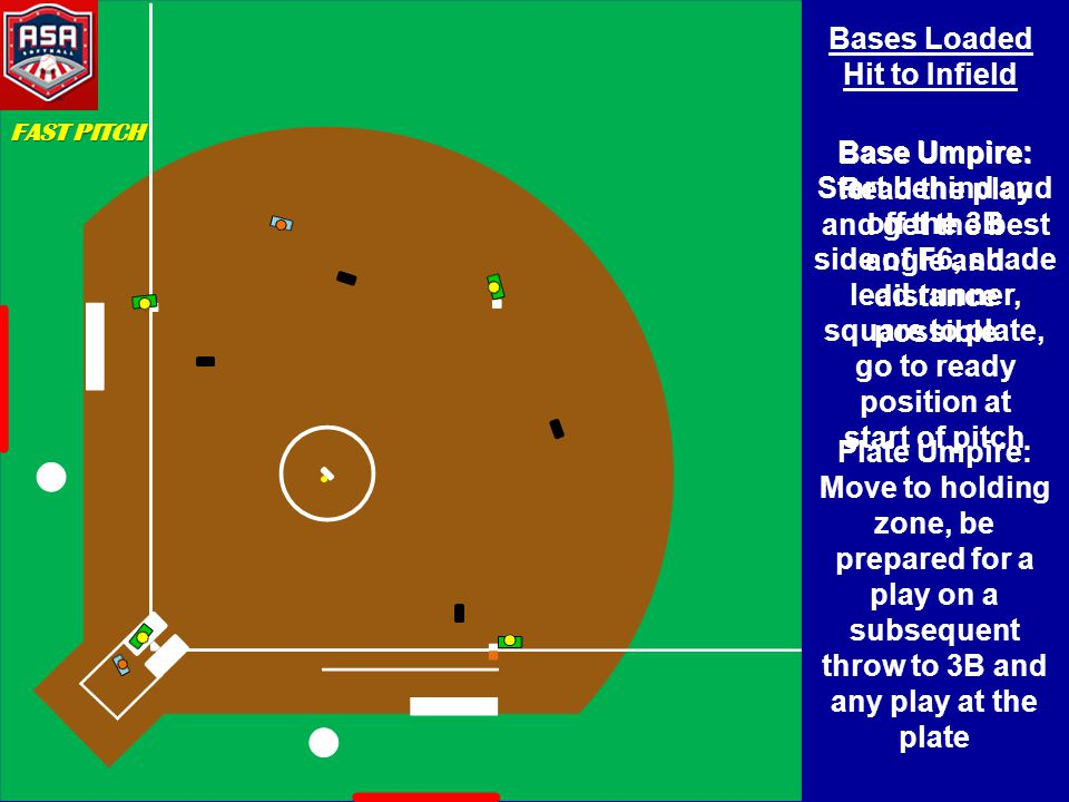 Bases Loaded Hit to Infield Base Umpire: Start behind and off the 3B side of F6, shade lead runner, square to plate, go to ready position at start of