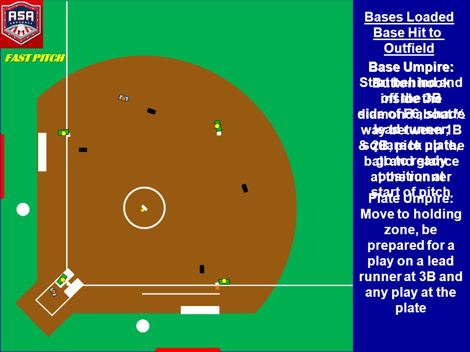 Bases Loaded Base Hit to Outfield Base Umpire: Start behind and off the 3B side of F6, shade lead runner, square to plate, go to ready position at sta