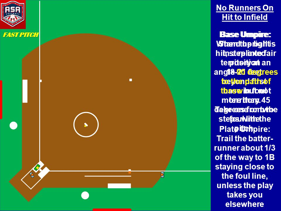 Runners On 1B Double Play Base Umpire: Start behind and off the 1B side of F4, shade lead runner, square to plate, go to ready position at start of pitch Base Umpire: When play goes to 2B, take 1 or 2 steps parallel toward 2B, push off right foot and make the call while moving parallel to baseline toward 1B without taking eyes off ball, allow the ball to turn your head Plate Umpire: Trail the batter- runner FAST PITCH