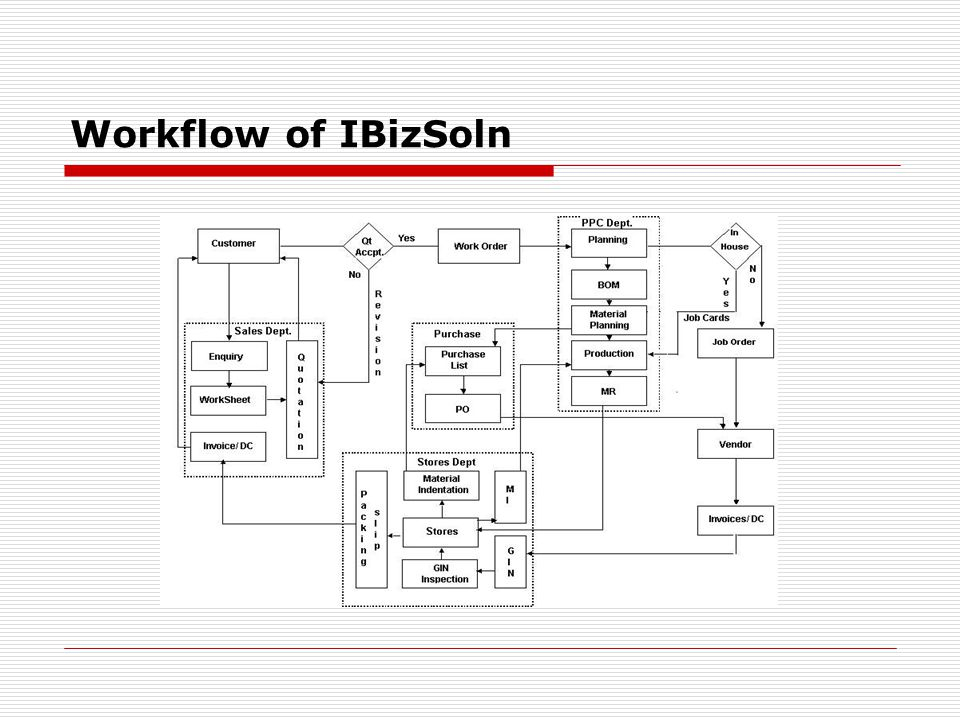 Workflow of IBizSoln