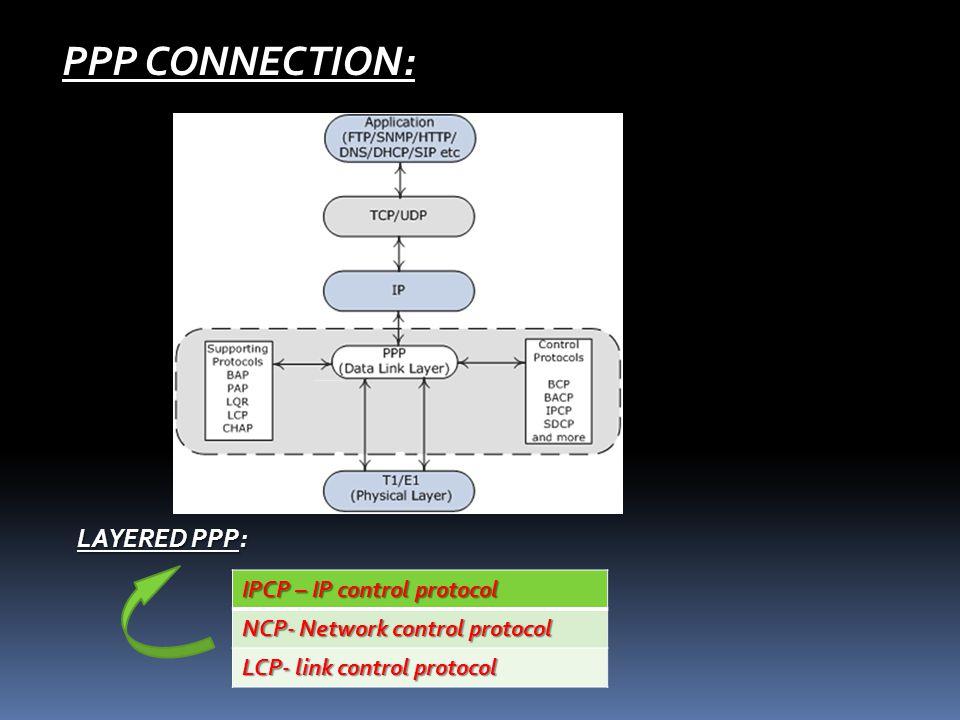 SLIP CONNECTION: