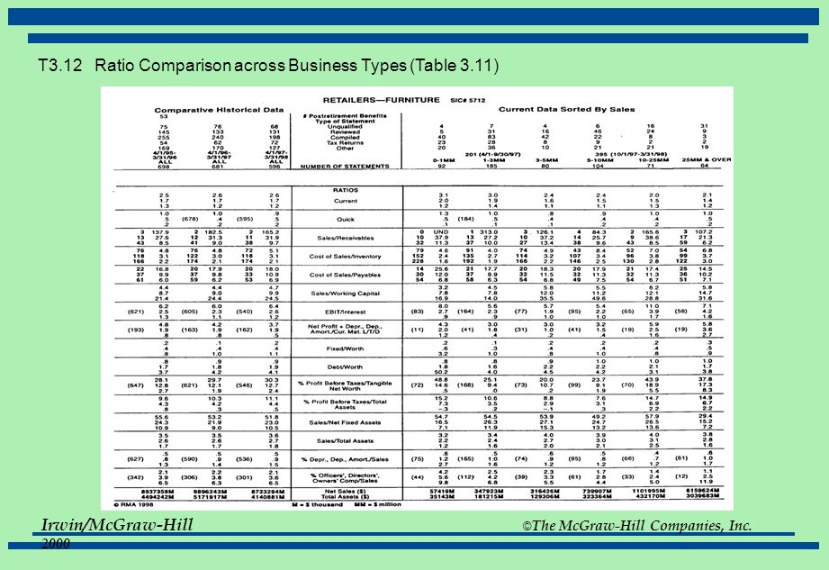 Irwin/McGraw-Hill © The McGraw-Hill Companies, Inc. 2000 T3.12 Ratio Comparison across Business Types (Table 3.11)