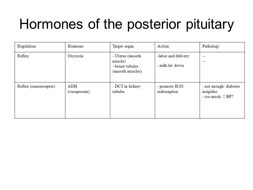Hormones of the posterior pituitary RegulationHormoneTarget organActionPathology ReflexOxytocin- Uterus (smooth muscle) - breast tubules (smooth muscl