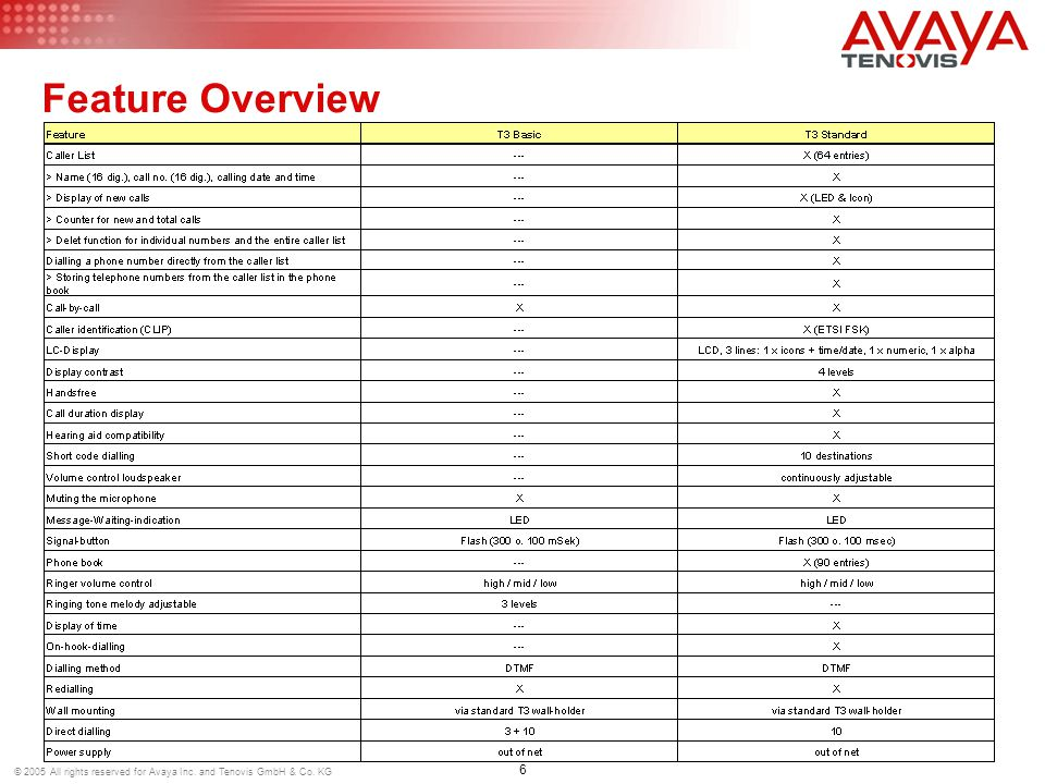 6 © 2005 All rights reserved for Avaya Inc. and Tenovis GmbH & Co. KG Feature Overview