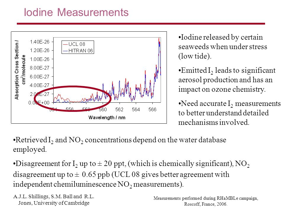 Iodine Measurements Retrieved I 2 and NO 2 concentrations depend on the water database employed.